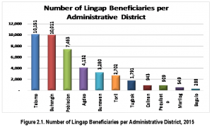 Figure 2.1. Number of Lingap Beneficiaries per Administrative District, 2015